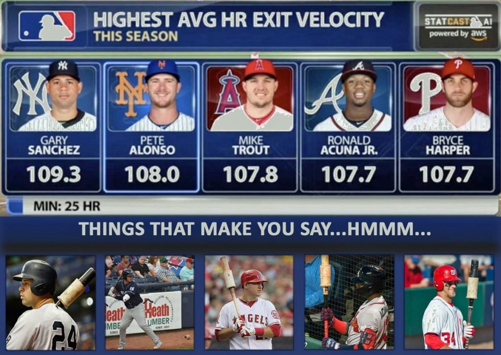 Batters with Highest Exit Velocity